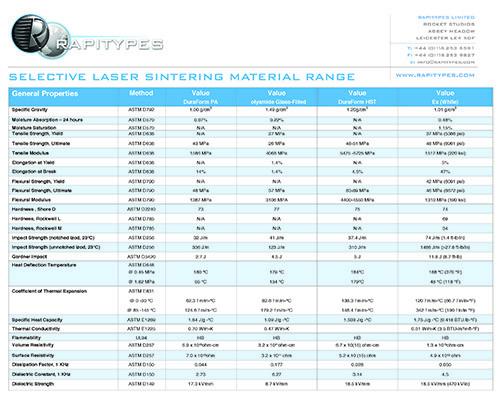 Rapitypes SLS material Data